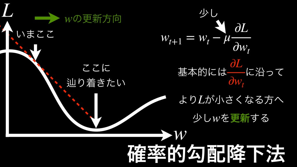 ֬తޯ߱Լ๏ ͍·͜͜ ͜͜ʹ ḷΓண͖͍ͨ wt+1 = wt − μ ∂L ∂wt গ...