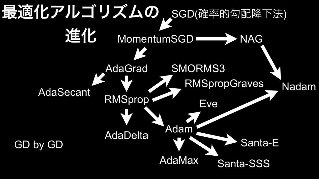 SGD(֬తޯ߱Լ๏) MomentumSGD NAG AdaGrad RMSprop A...