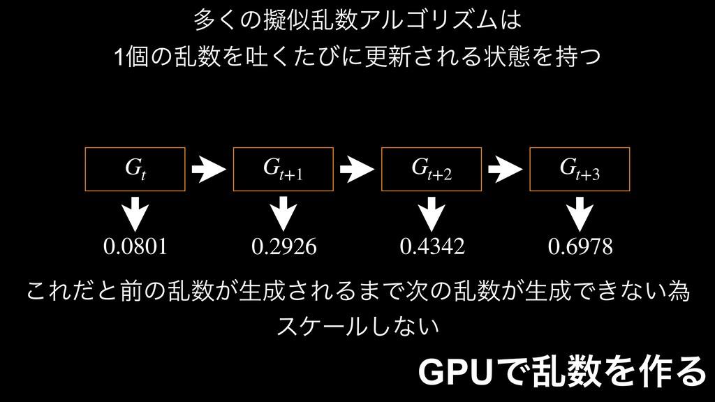 GPUͰཚΛ࡞Δ  Gt 0.0801  Gt+1 0.2926  Gt+2 0.43...