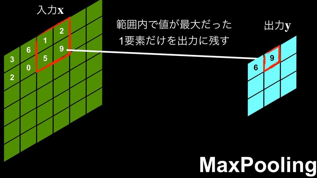 3 6 1 2 2 0 5 9 6 MaxPooling ೖྗ!x ग़ྗ!y ൣғͰ͕࠷େ...