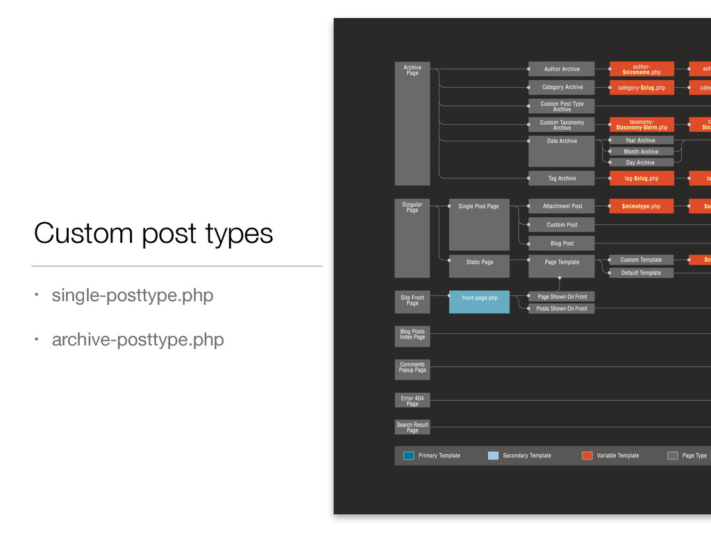 Custom post types • single-posttype.php  ! • ar...