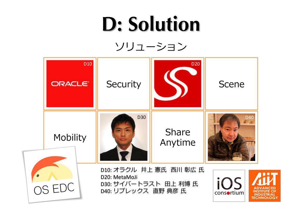 D: Solution ソリューション Share Anytime Security Sce...
