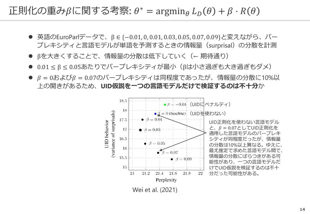 正則化の重み𝛽𝛽に関する考察: 𝜃𝜃∗ = argmin𝜃𝜃 𝐿𝐿𝐷𝐷 𝜃𝜃 + 𝛽𝛽 ⋅ 𝑅...