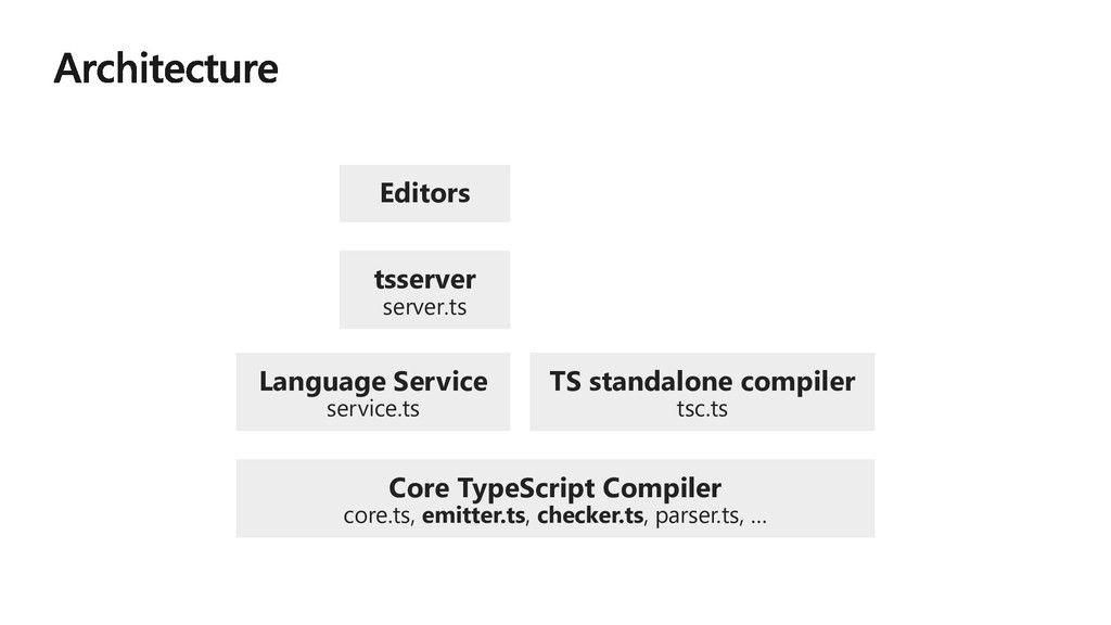 Editors tsserver server.ts Language Service ser...