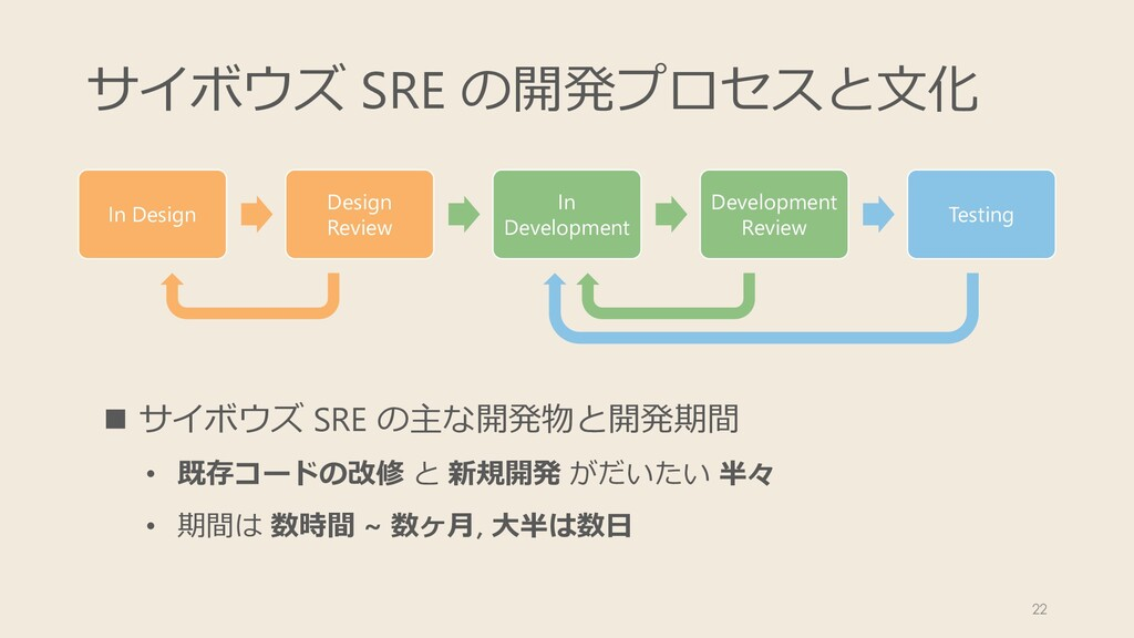 サイボウズ SRE の開発プロセスと⽂化 In Design Design Review In...