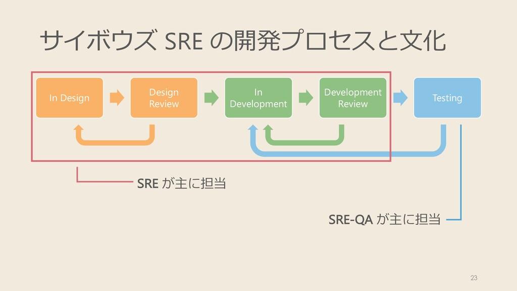 サイボウズ SRE の開発プロセスと⽂化 23 SRE が主に担当 SRE-QA が主に担当 ...