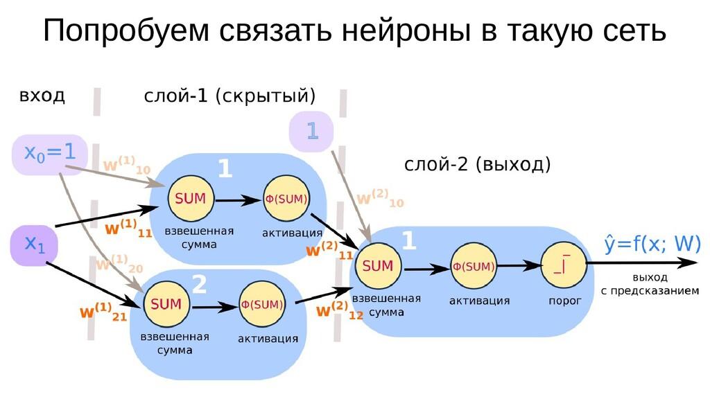 Попробуем связать нейроны в такую сеть