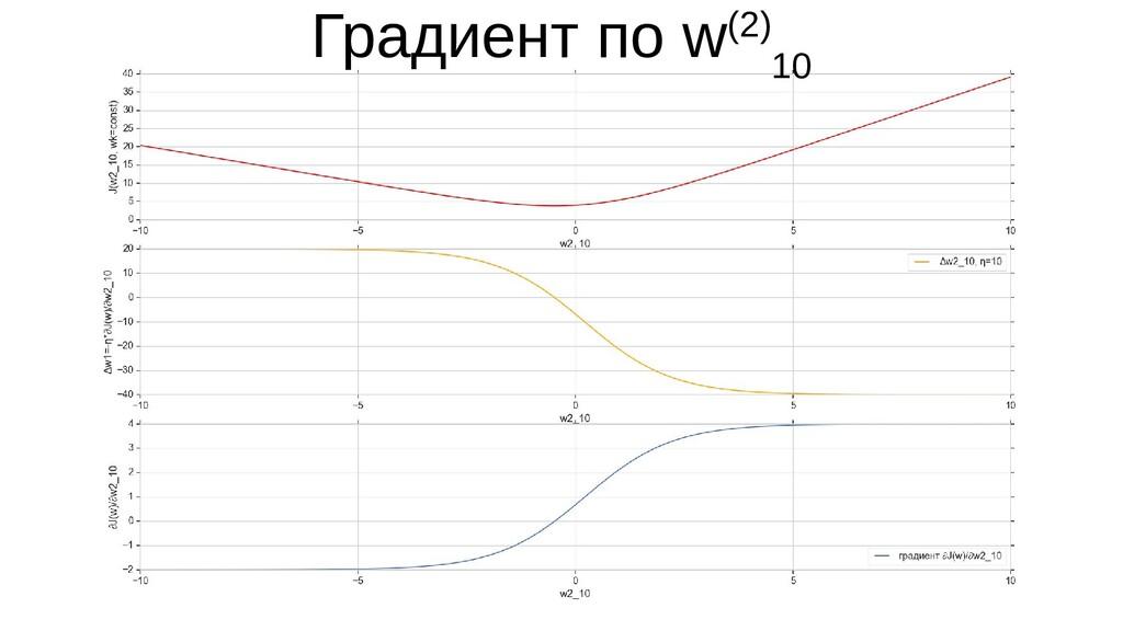 Градиент по w(2) 10