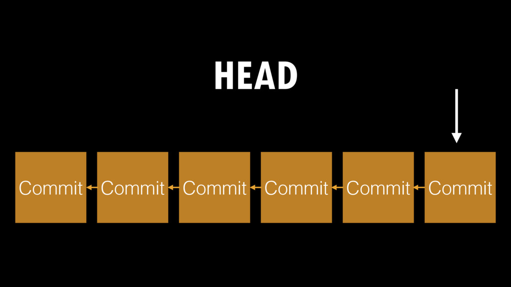 HEAD Commit Commit Commit Commit Commit Commit