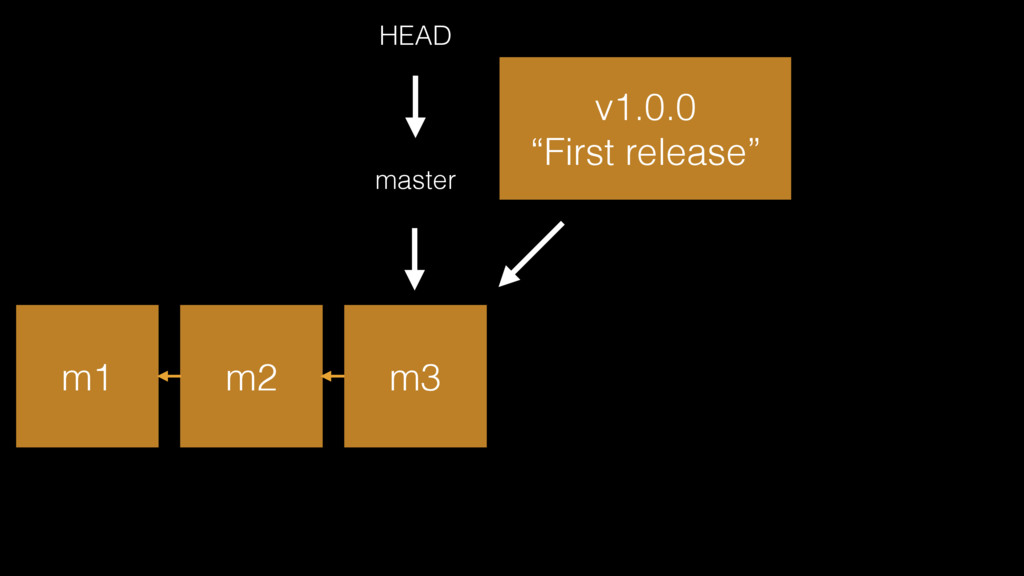 """m1 m2 m3 master HEAD v1.0.0 """"First release"""""""
