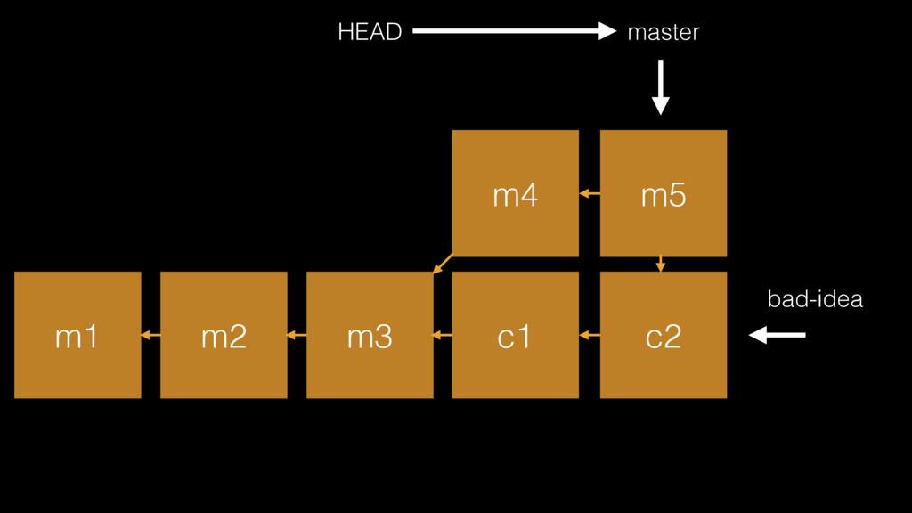 m1 m2 m3 master HEAD bad-idea c1 c2 m4 m5