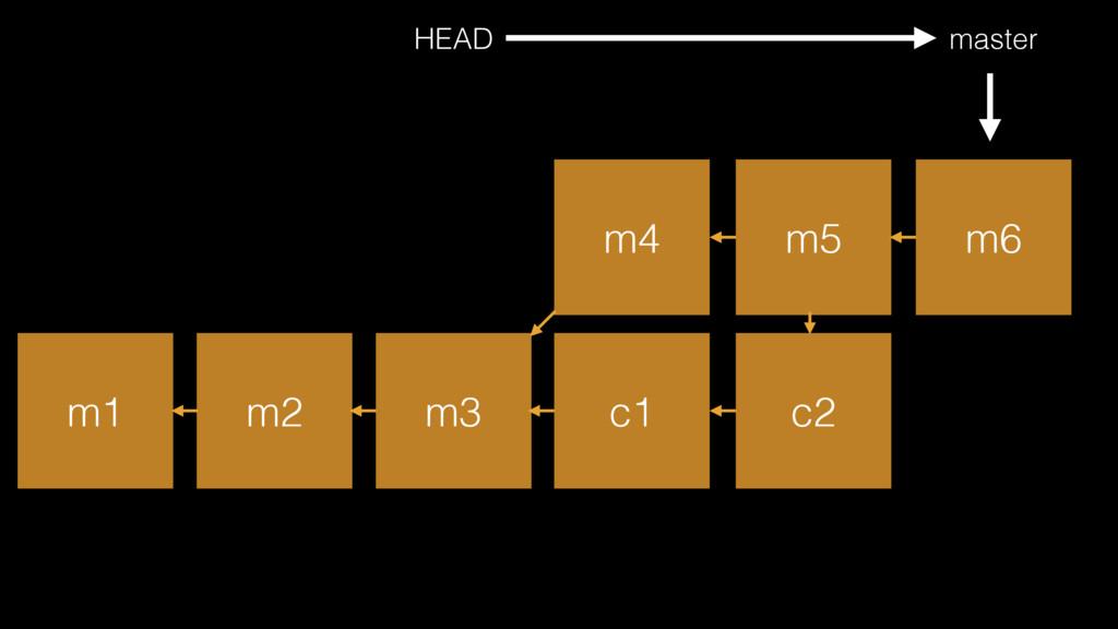 m1 m2 m3 master HEAD c1 c2 m4 m5 m6