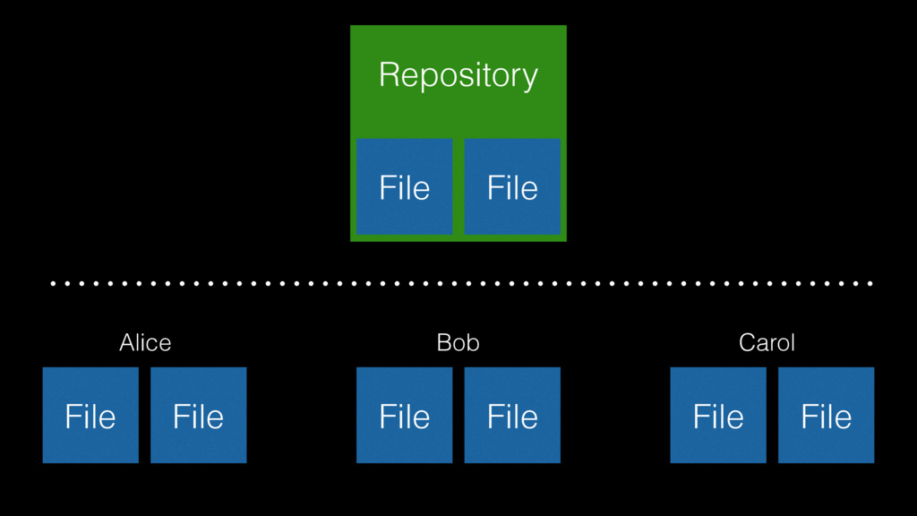 Repository File File File File Alice File File ...