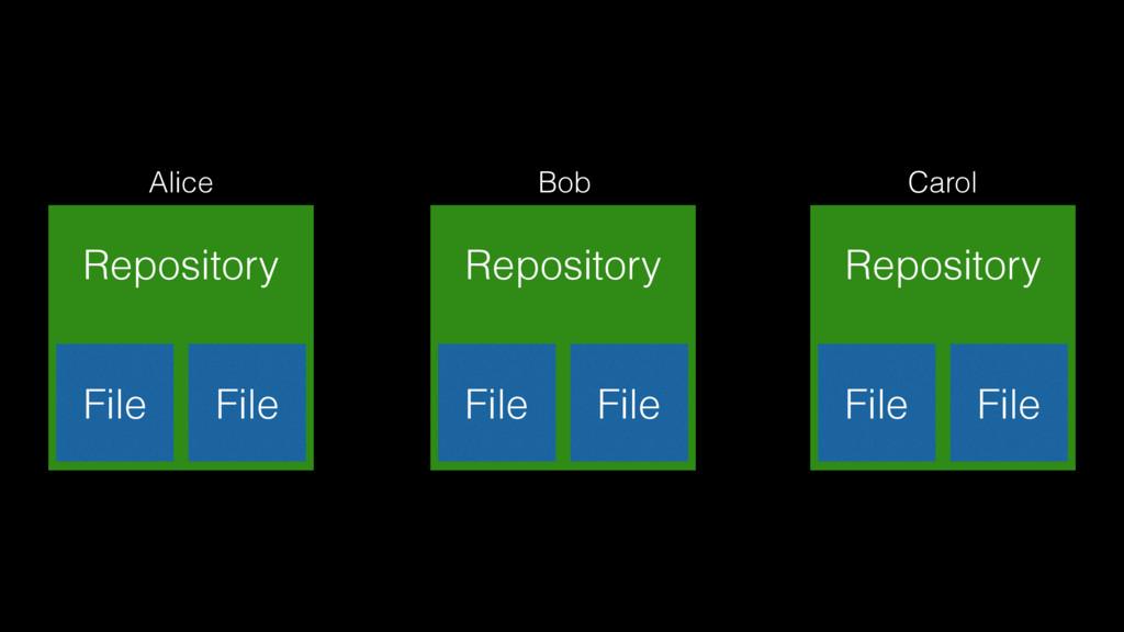 Alice Repository File File Bob Repository File ...