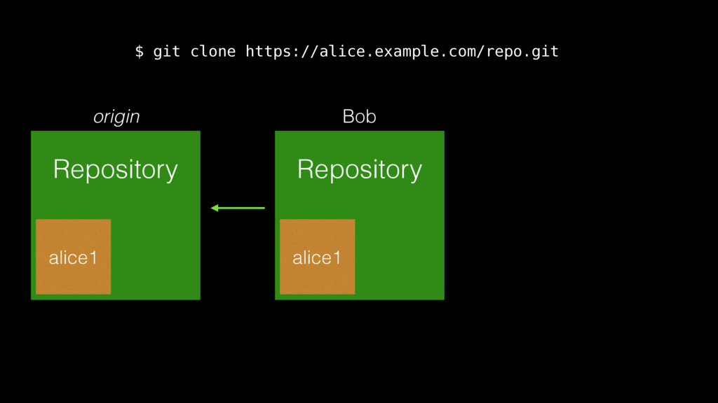origin Repository alice1 Bob Repository alice1 ...