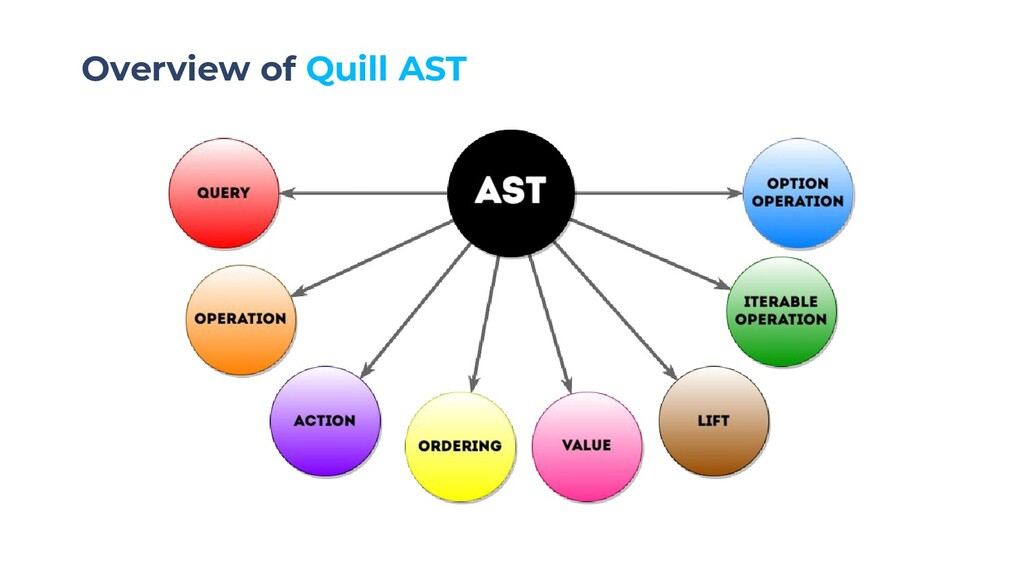 Overview of Quill AST