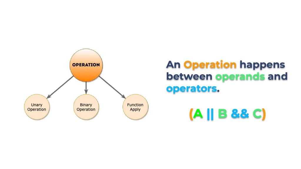 An Operation happens between operands and opera...