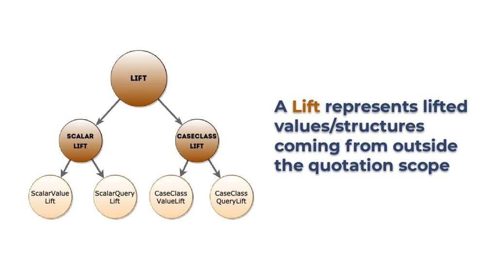 A Lift represents lifted values/structures comi...