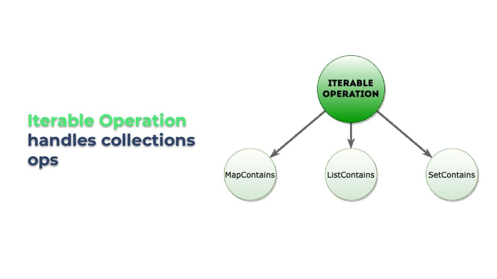 Iterable Operation handles collections ops