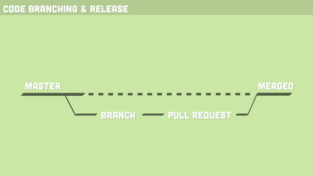 code branching & release branch pull request ma...