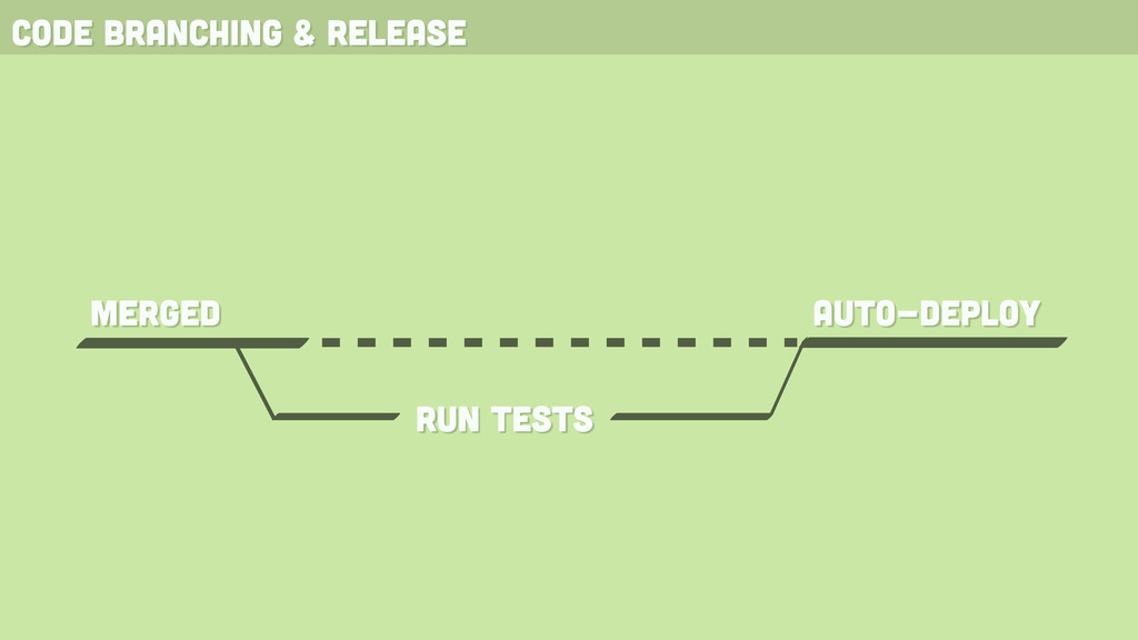 code branching & release merged run tests auto-...