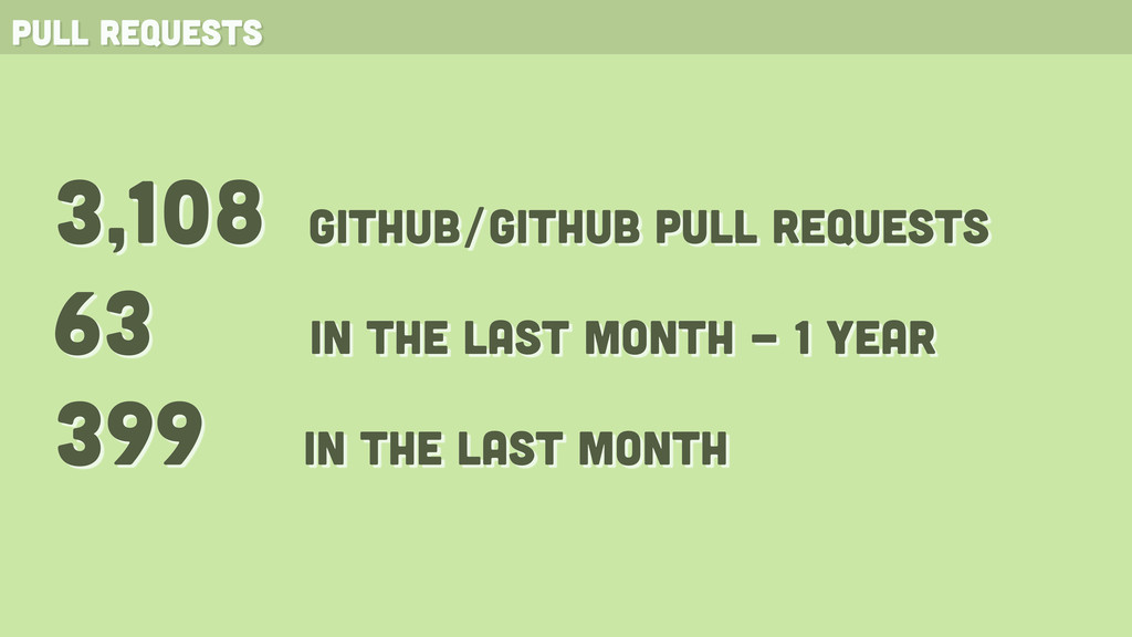 pull requests 3,108 github/github pull requests...
