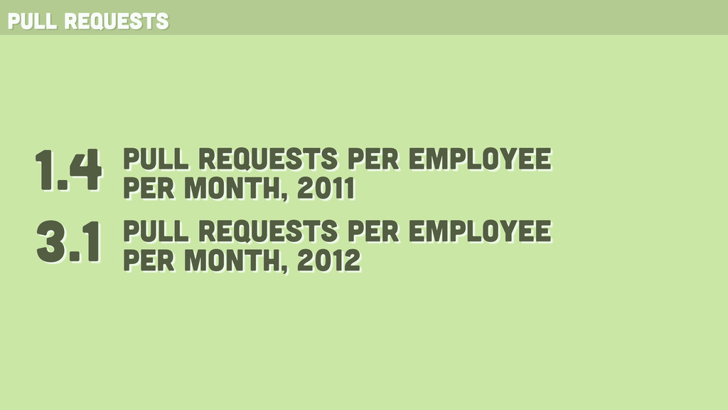 pull requests 3.1 1.4 pull requests PER employe...