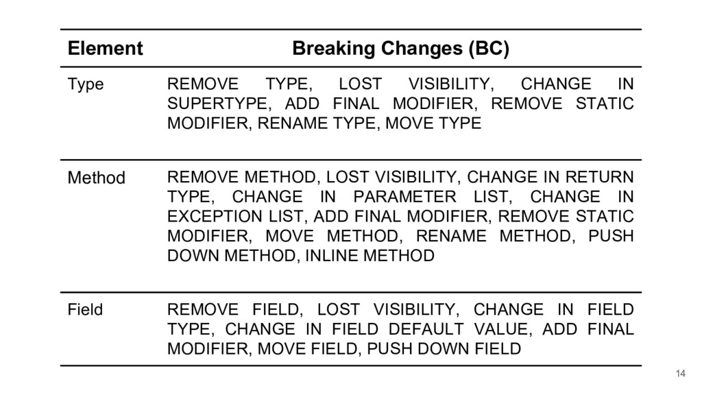 14 Element Breaking Changes (BC) Type REMOVE TY...