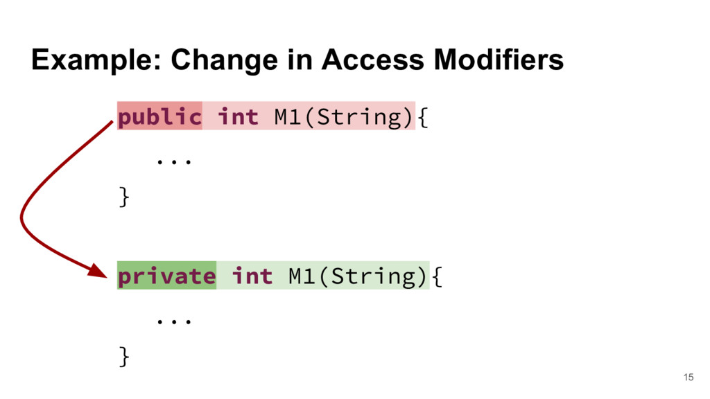 Example: Change in Access Modifiers 15 public i...