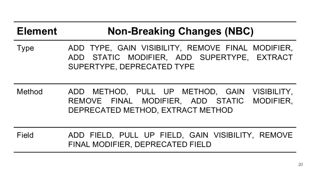 20 Element Non-Breaking Changes (NBC) Type ADD ...