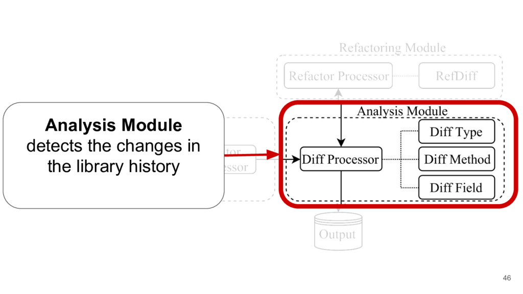 46 Analysis Module detects the changes in the l...
