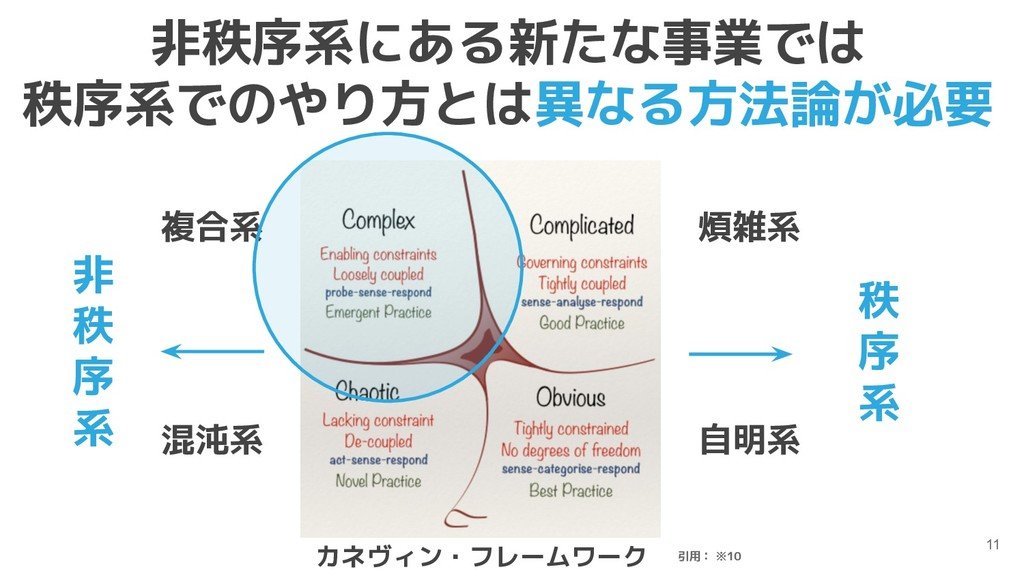 11 引用: ※10 カネヴィン・フレームワーク 秩 序 系 非 秩 序 系 自明系 混沌系 ...