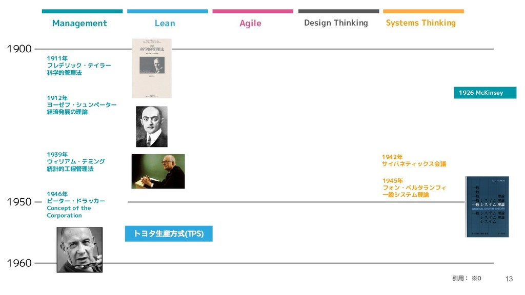 13 1900 1950 Lean Agile Design Thinking Systems...
