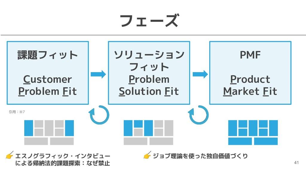 フェーズ 41 課題フィット Customer Problem Fit ソリューション フィッ...