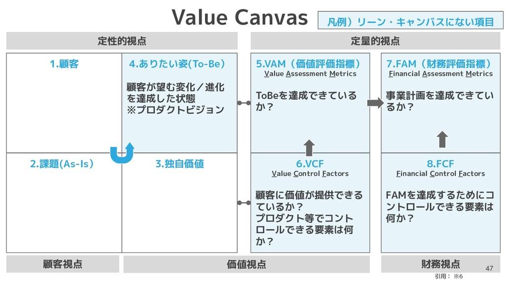 財務視点 6.VCF Value Control Factors 顧客に価値が提供できる てい...