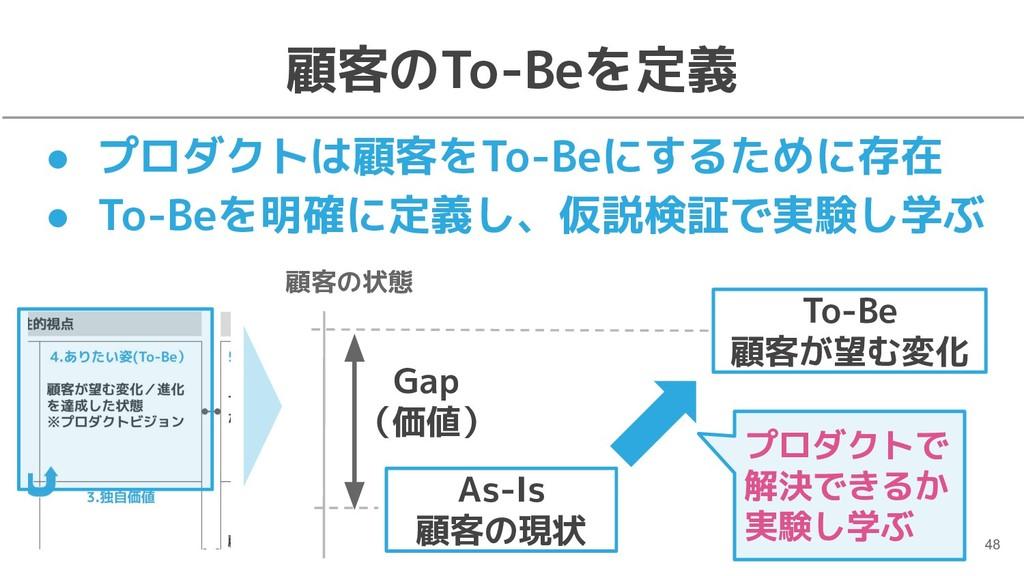 顧客のTo-Beを定義 To-Be 顧客が望む変化 As-Is 顧客の現状 顧客の状態 Gap...