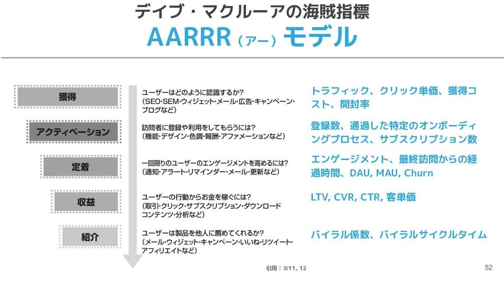 デイブ・マクルーアの海賊指標 AARRR(アー) モデル トラフィック、クリック単価、獲得コ ...