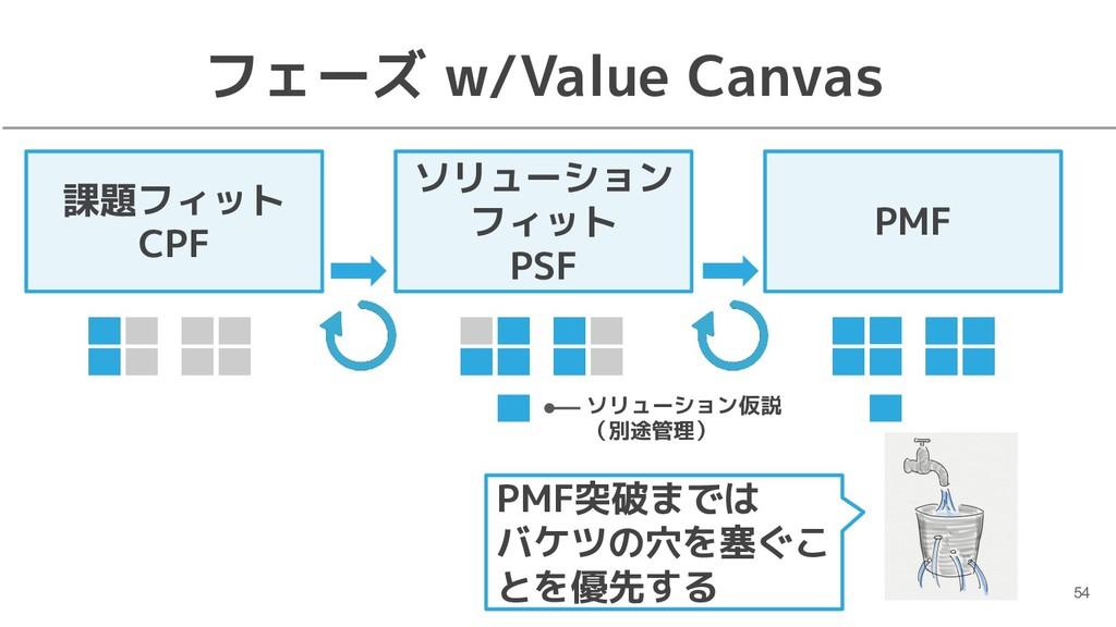 フェーズ w/Value Canvas 54 課題フィット CPF ソリューション フィット ...
