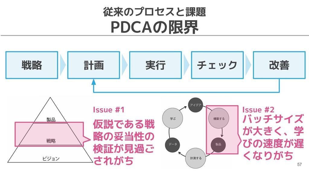 従来のプロセスと課題 PDCAの限界 57 戦略 計画 実行 チェック 改善 仮説である戦 略...