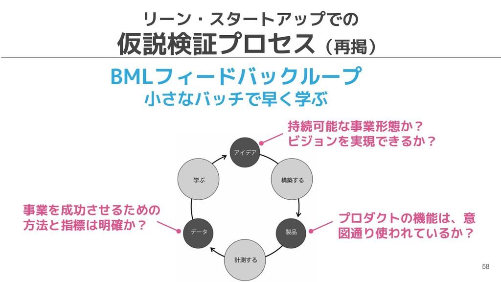 リーン・スタートアップでの 仮説検証プロセス(再掲) 58 BMLフィードバックループ 小さな...