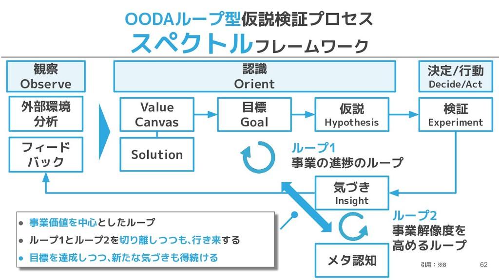 OODAループ型仮説検証プロセス スペクトルフレームワーク 62 認識 Orient 外部環境...