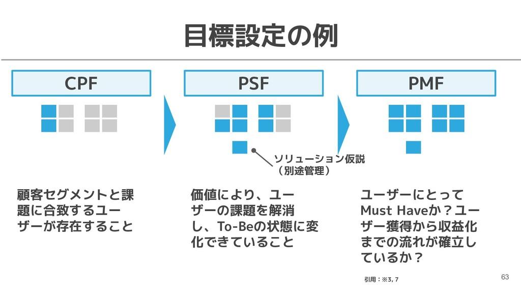PMF 目標設定の例 63 CPF PSF 顧客セグメントと課 題に合致するユー ザーが存在す...