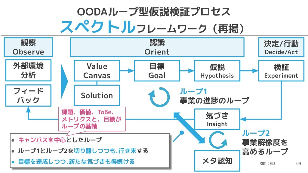 OODAループ型仮説検証プロセス スペクトルフレームワーク(再掲) 69 認識 Orient ...