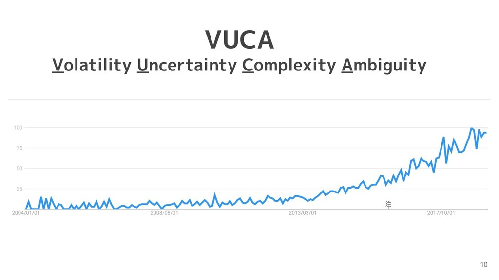 10 VUCA Volatility Uncertainty Complexity Ambig...