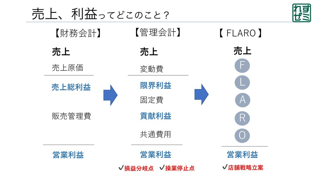 ച্ɺརӹͬͯͲ͜ͷ͜ͱʁ 【財務会計】 【管理会計】 売上 売上原価 売上総利益 販売管理費...