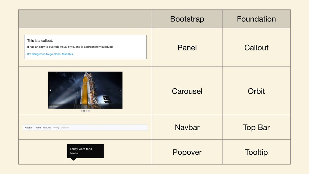 Bootstrap Foundation Panel Callout Carousel Orb...