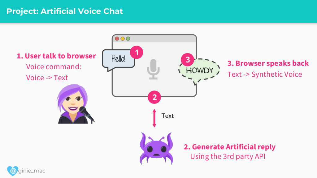@ Project: Artificial Voice Chat Hello! 1 2 How...