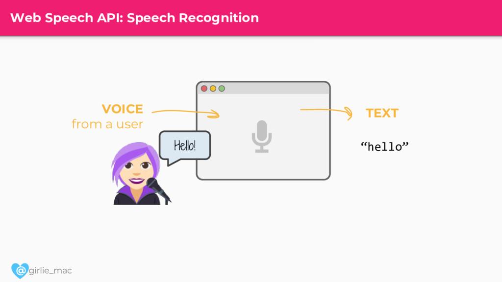 @ Web Speech API: Speech Recognition Hello! VOI...