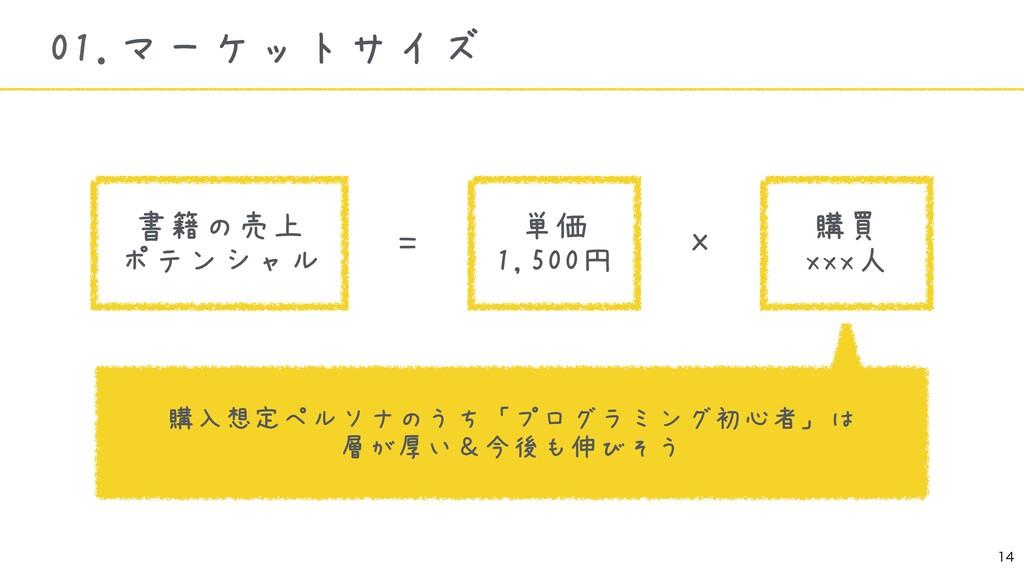 01.マーケットサイズ 書籍の売上 ポテンシャル 単価 1,500円 購買 xx...