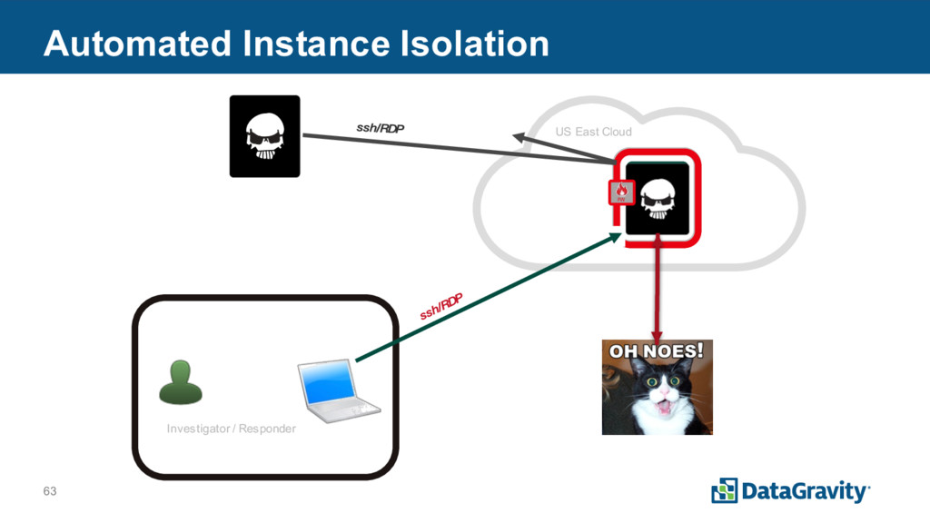 63 Automated Instance Isolation www3 Server Inv...